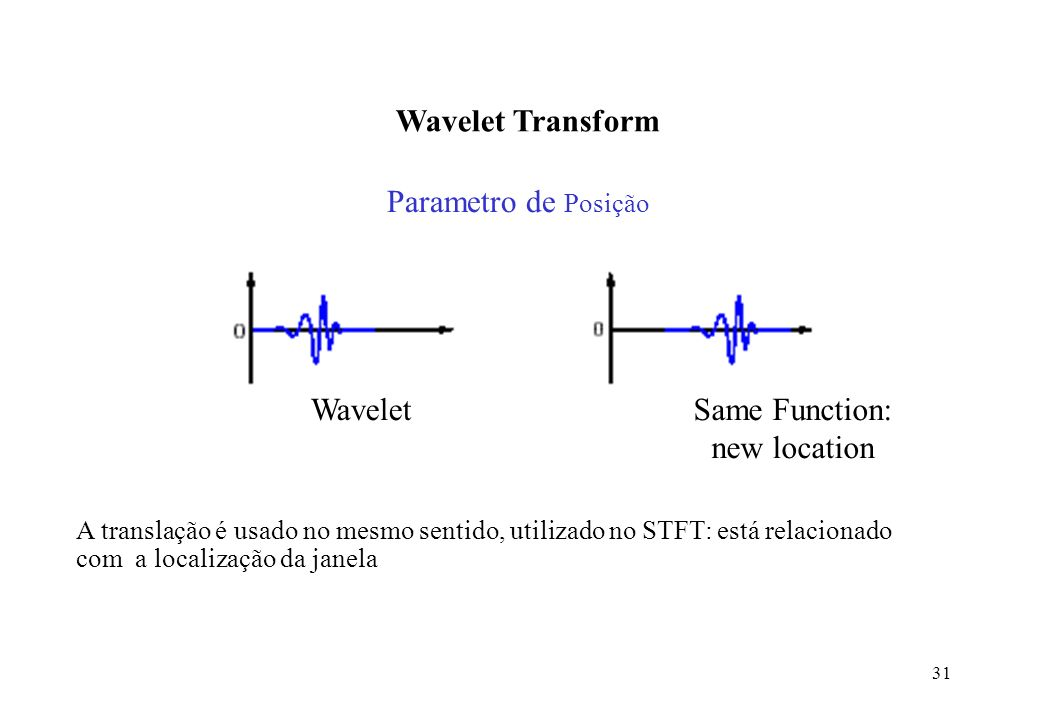 Wavelet Transform Parametro de Posição Wavelet Same Function: