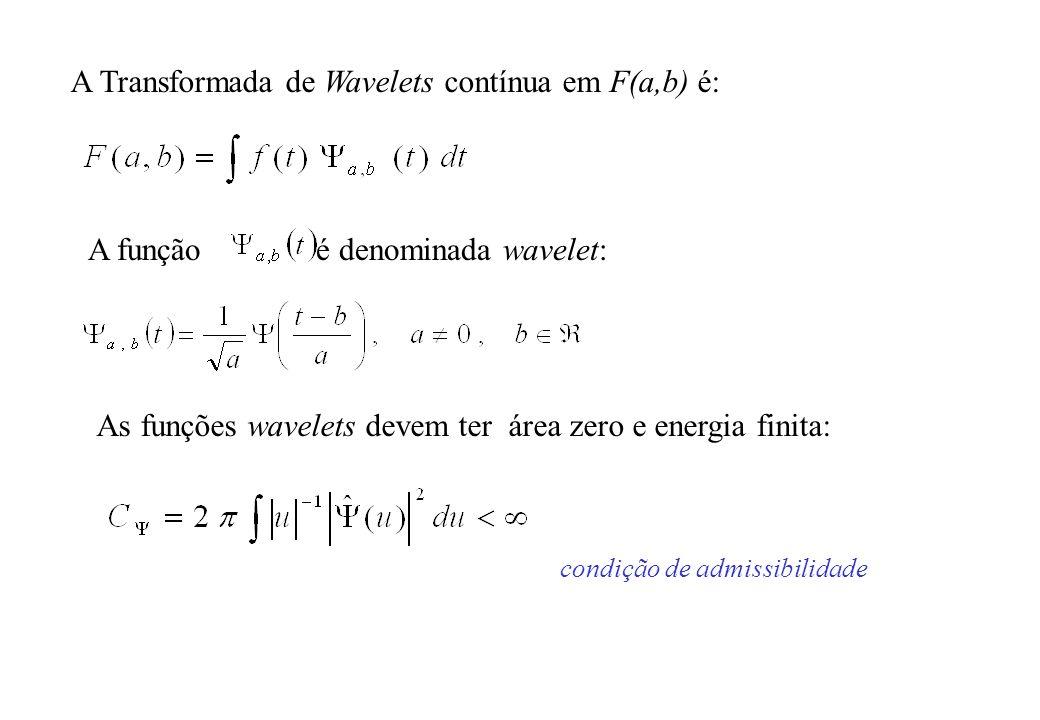 A Transformada de Wavelets contínua em F(a,b) é: