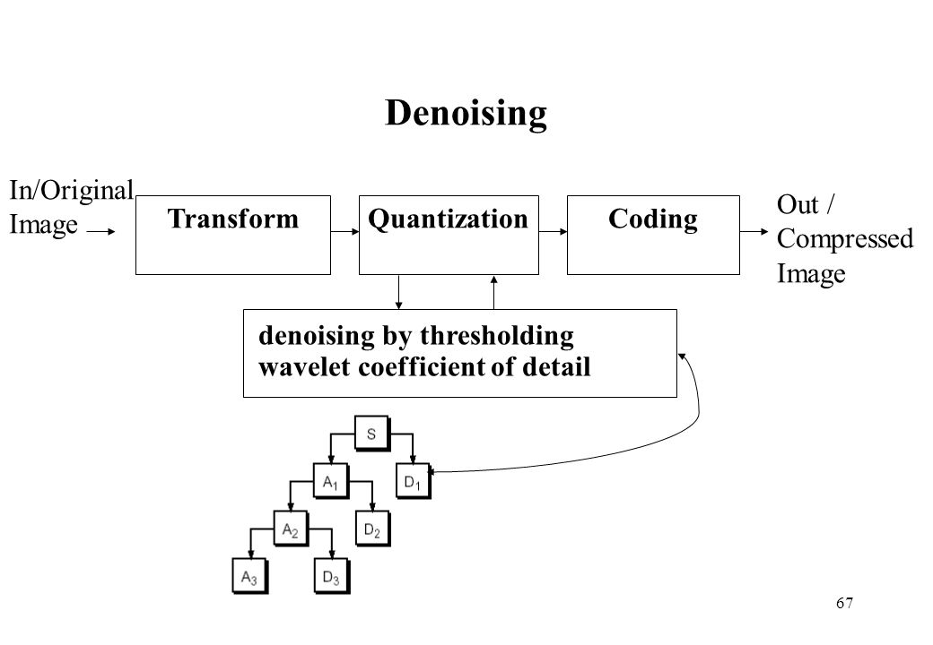Denoising Out / Compressed Image In/Original Transform Quantization