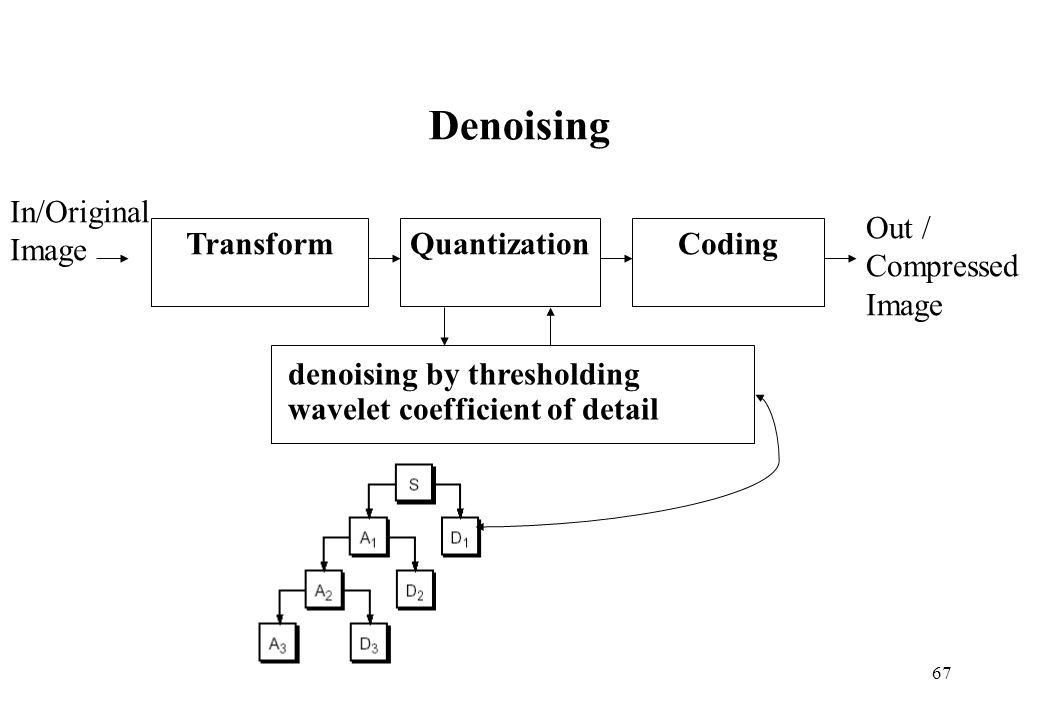 Denoising Out / Compressed Image In/Original Transform Quantization