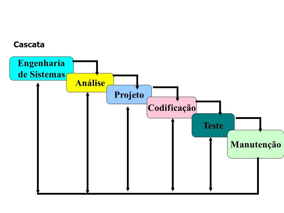 Engenharia de Sistemas Análise Projeto Codificação Teste Manutenção