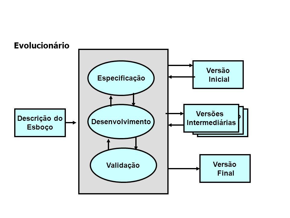 Evolucionário Especificação Versão Inicial Desenvolvimento Versões