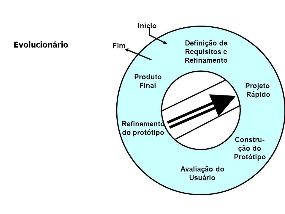 Evolucionário Início Definição de Fim Requisitos e Refinamento Produto