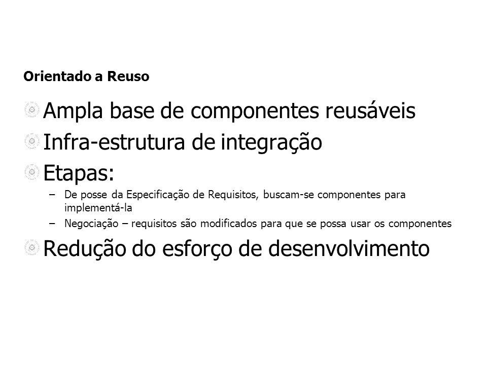 Ampla base de componentes reusáveis Infra-estrutura de integração