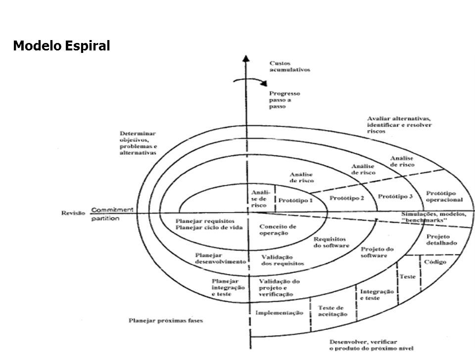 Modelo Espiral Boehm 88