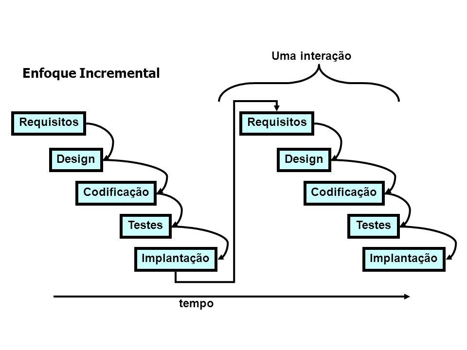 Enfoque Incremental Uma interação Requisitos Design Codificação Testes