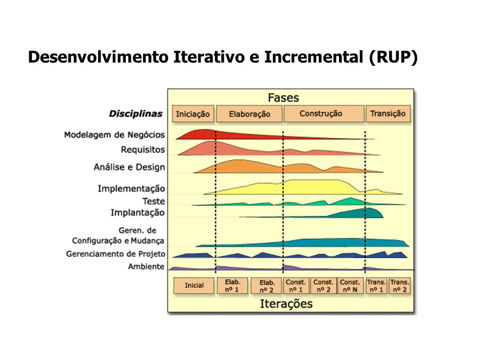 Desenvolvimento Iterativo e Incremental (RUP)