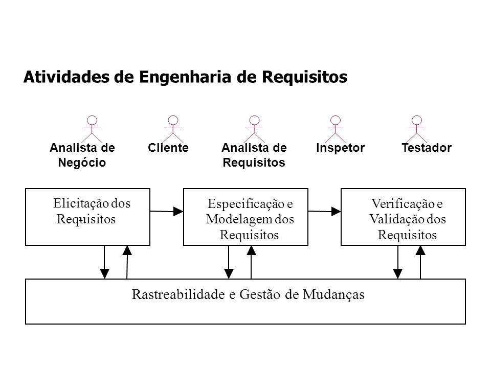 Atividades de Engenharia de Requisitos