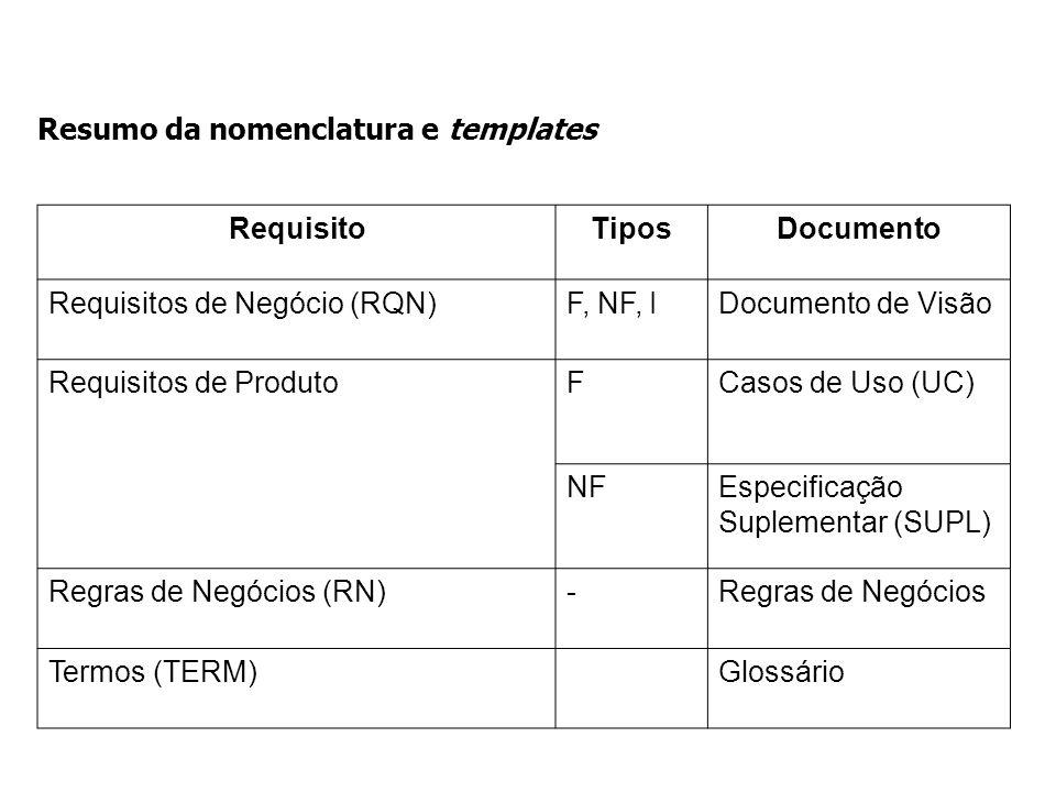 Resumo da nomenclatura e templates