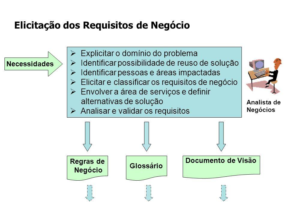 Elicitação dos Requisitos de Negócio
