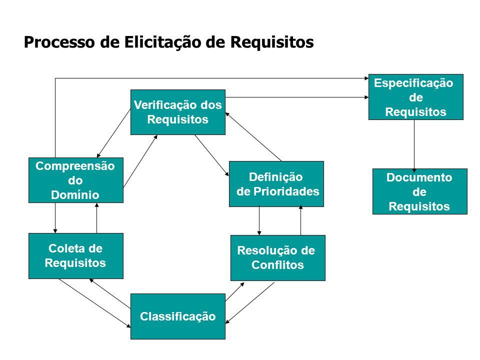 Processo de Elicitação de Requisitos