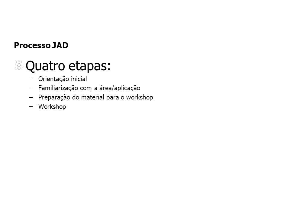 Quatro etapas: Processo JAD Orientação inicial
