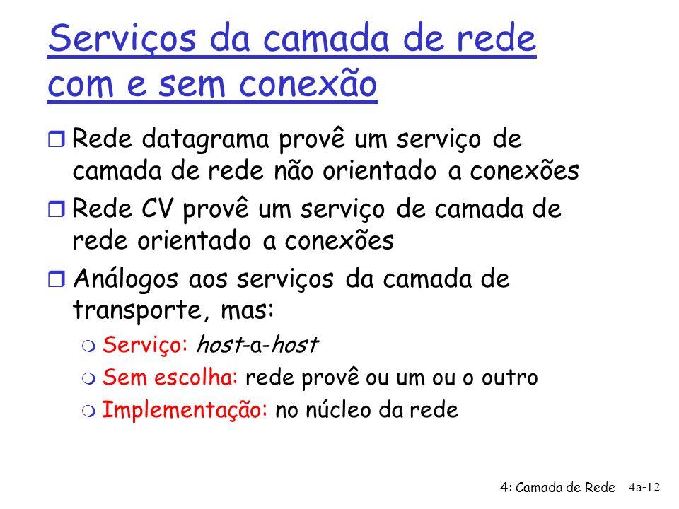 Serviços da camada de rede com e sem conexão