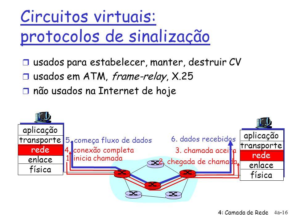 Circuitos virtuais: protocolos de sinalização