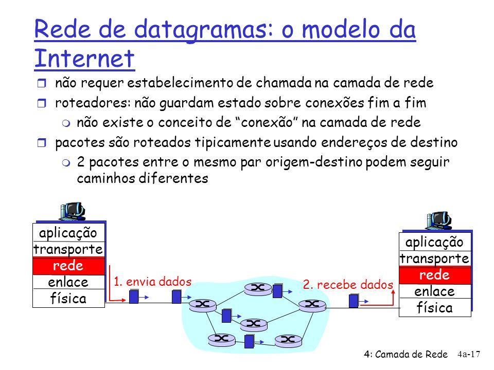 Rede de datagramas: o modelo da Internet