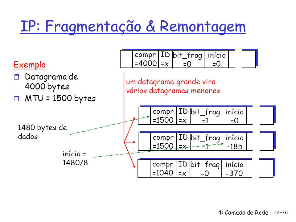 IP: Fragmentação & Remontagem