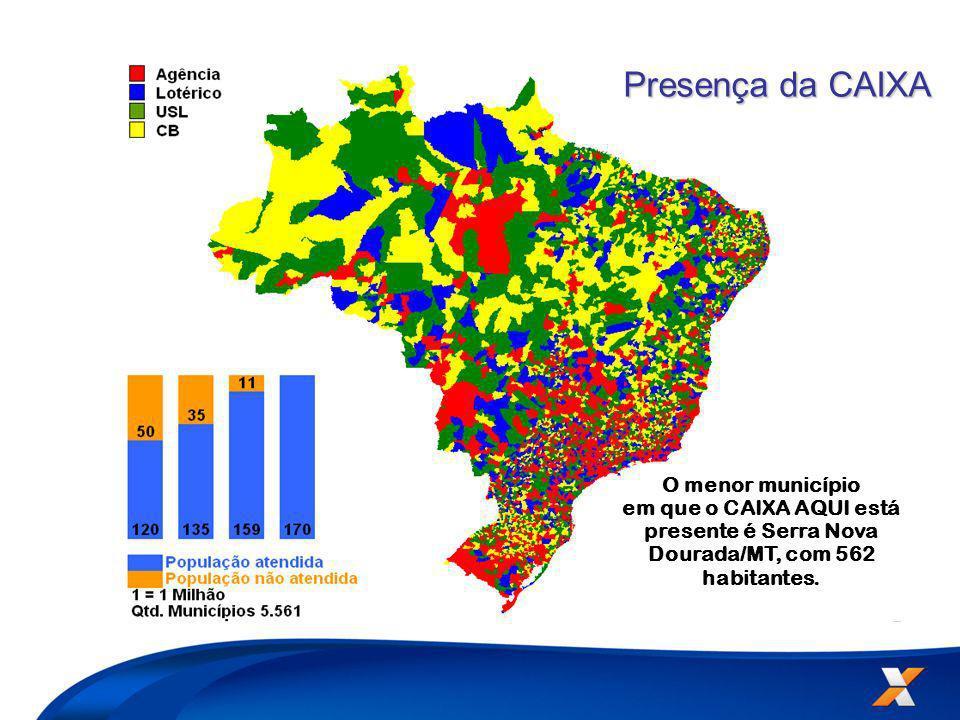 O menor município em que o CAIXA AQUI está presente é Serra Nova Dourada/MT, com 562 habitantes.