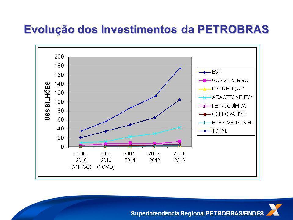 Evolução dos Investimentos da PETROBRAS