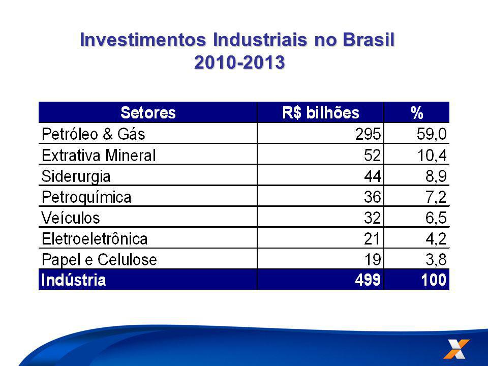 Investimentos Industriais no Brasil