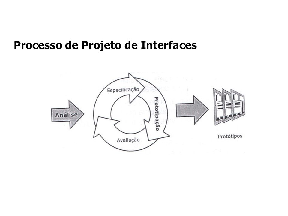Processo de Projeto de Interfaces
