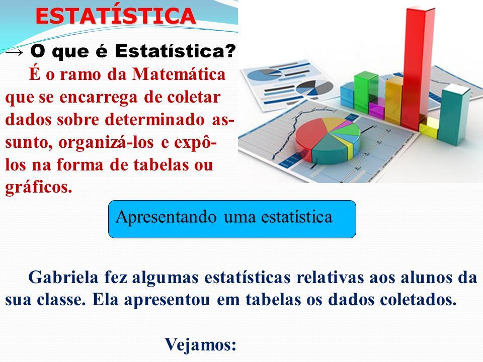 ESTATÍSTICA → O que é Estatística É o ramo da Matemática