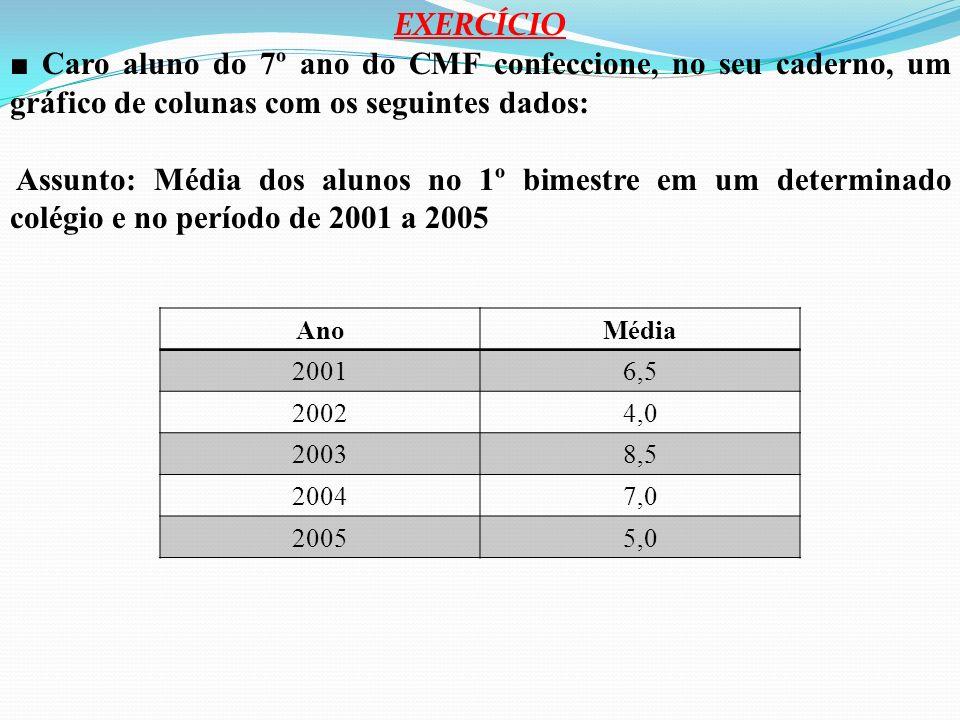 EXERCÍCIO■ Caro aluno do 7º ano do CMF confeccione, no seu caderno, um gráfico de colunas com os seguintes dados: