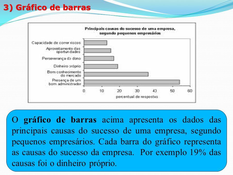 3) Gráfico de barras