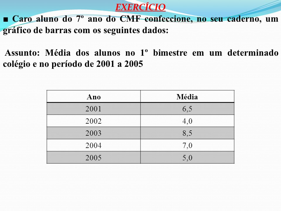 EXERCÍCIO ■ Caro aluno do 7º ano do CMF confeccione, no seu caderno, um gráfico de barras com os seguintes dados: