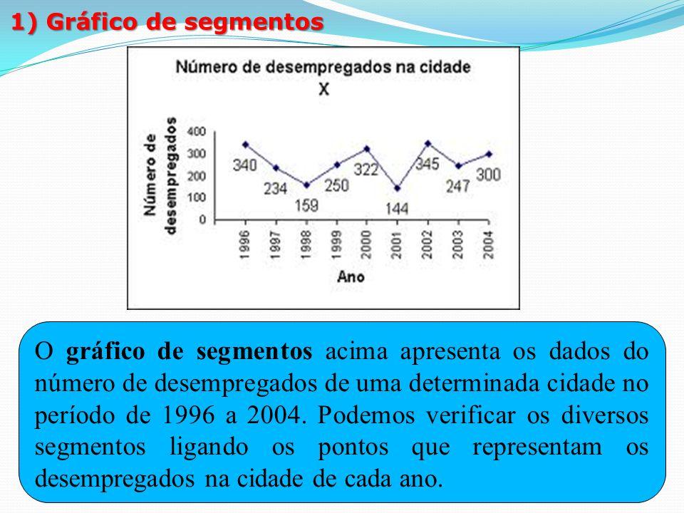 1º membro: 3x – 12º membro: 6. 1) Gráfico de segmentos.