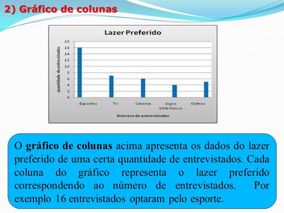 2) Gráfico de colunas