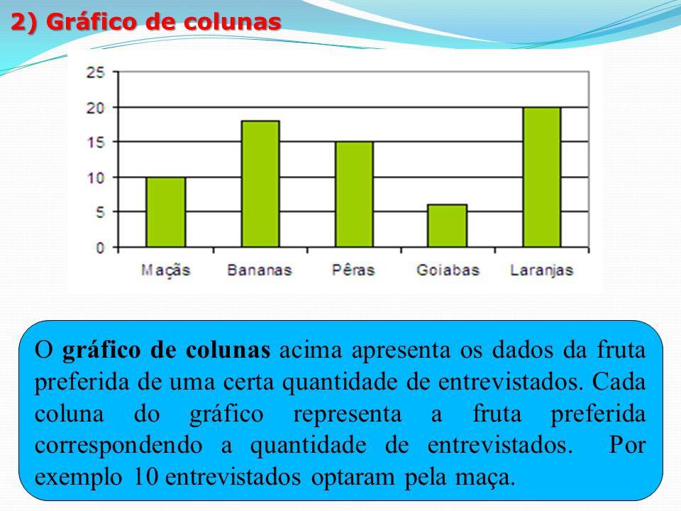 1º membro: 3x – 12º membro: 6. 2) Gráfico de colunas.
