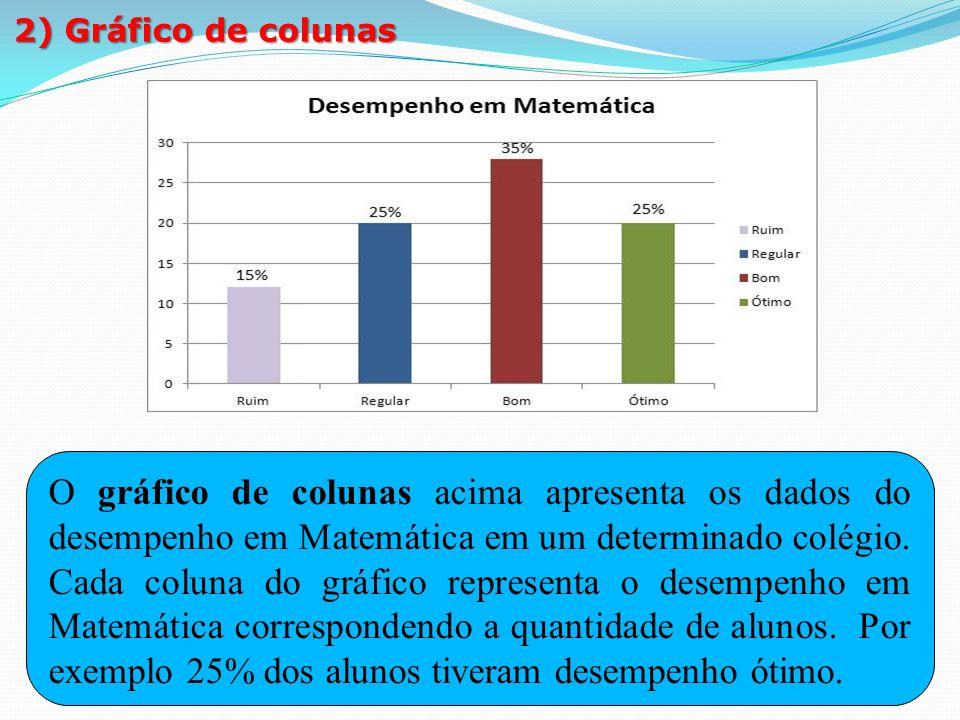 1º membro: 3x – 1 2º membro: 6. 2) Gráfico de colunas.