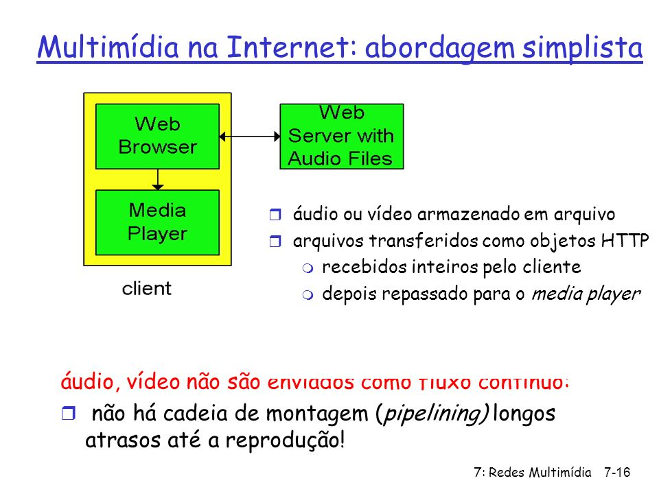 Multimídia na Internet: abordagem simplista