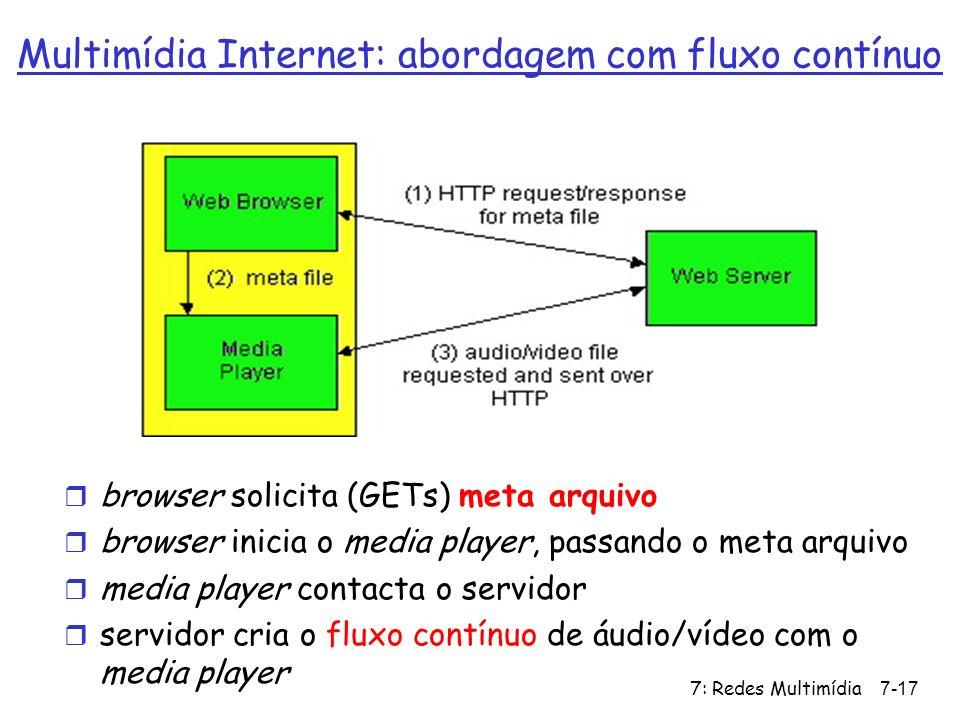 Multimídia Internet: abordagem com fluxo contínuo