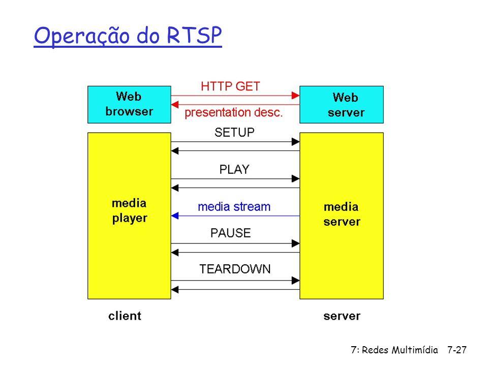 Operação do RTSP 7: Redes Multimídia