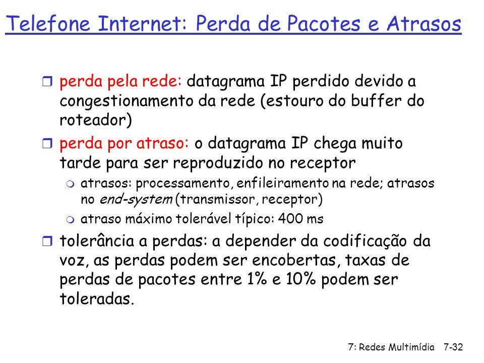 Telefone Internet: Perda de Pacotes e Atrasos