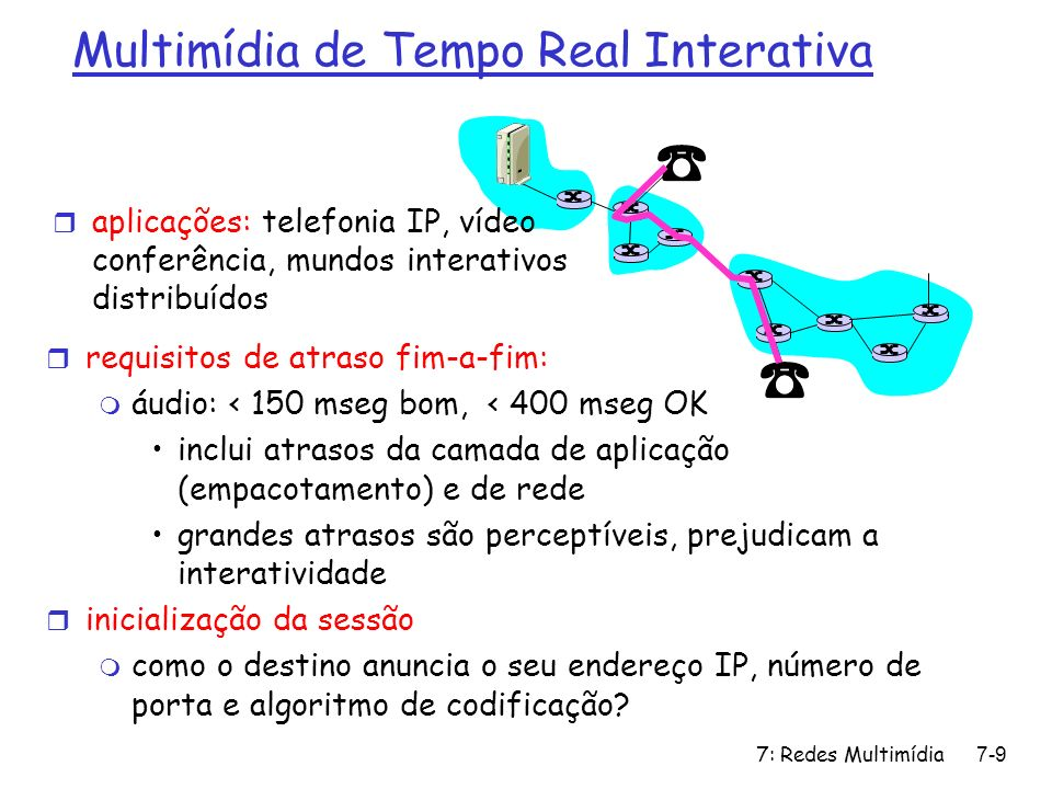 Multimídia de Tempo Real Interativa