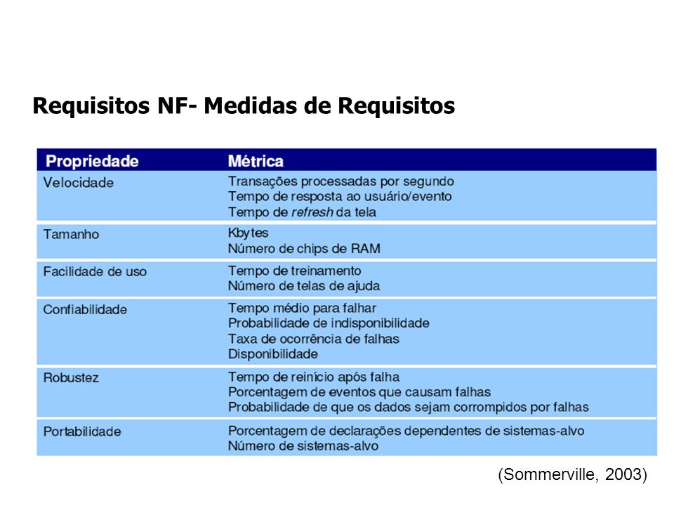 Requisitos NF- Medidas de Requisitos