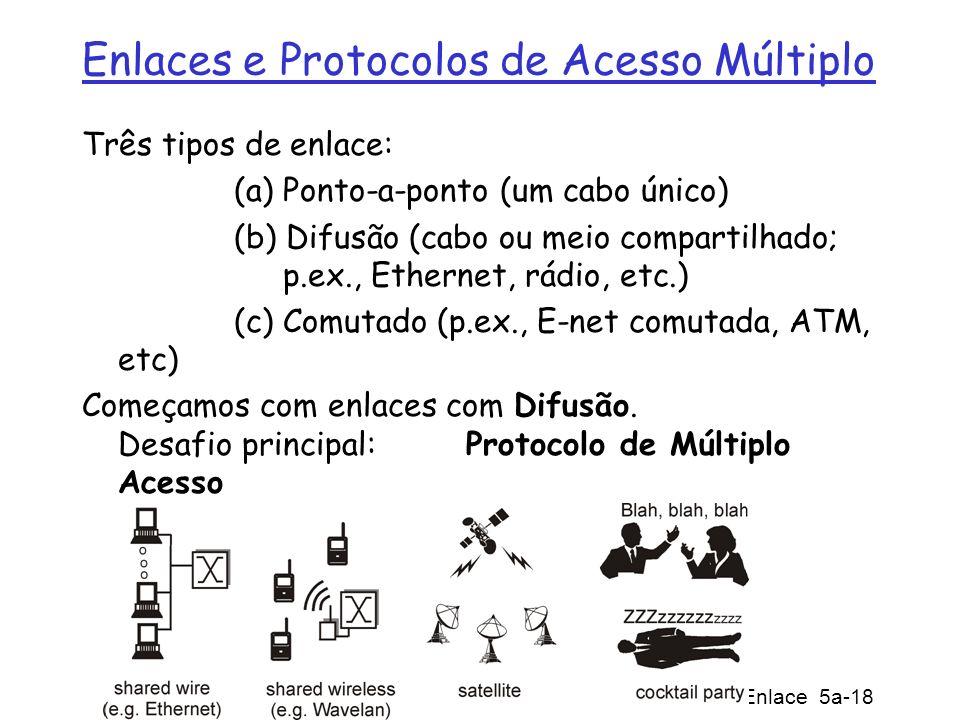 Enlaces e Protocolos de Acesso Múltiplo