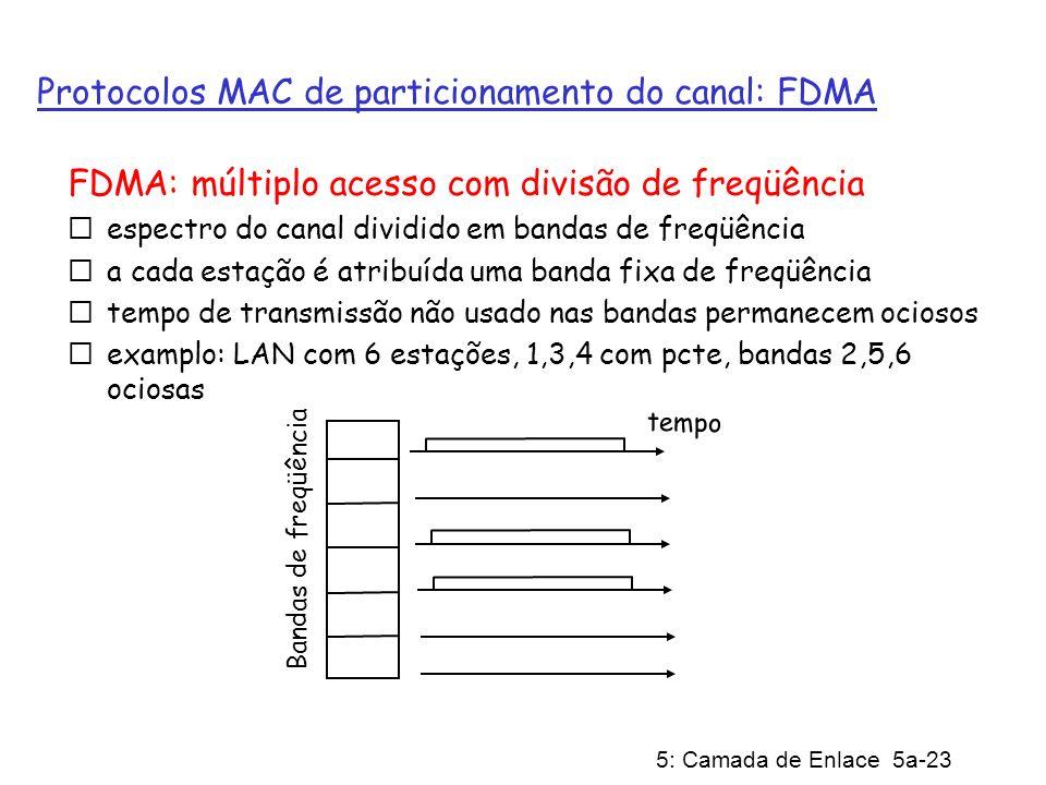 Protocolos MAC de particionamento do canal: FDMA