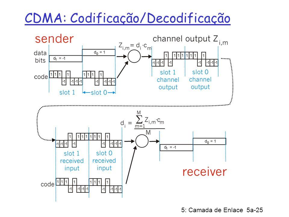 CDMA: Codificação/Decodificação