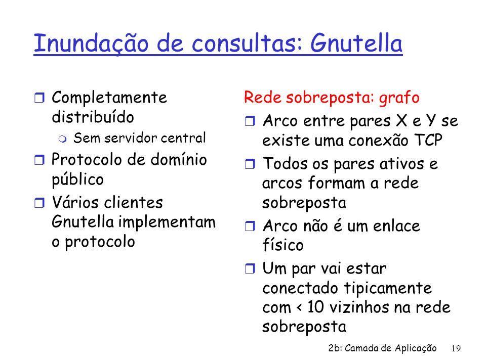 Inundação de consultas: Gnutella