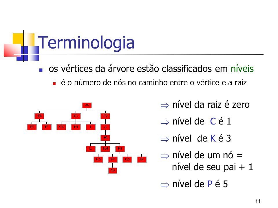 Terminologia os vértices da árvore estão classificados em níveis