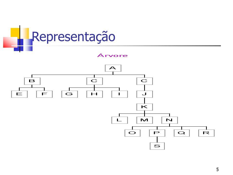 Representação 7