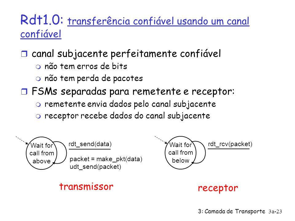 Rdt1.0: transferência confiável usando um canal confiável