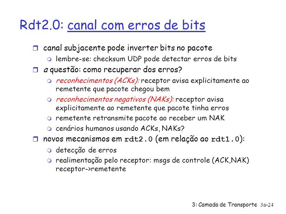 Rdt2.0: canal com erros de bits