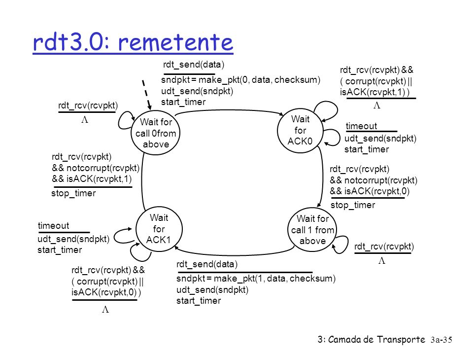 rdt3.0: remetente L L L L rdt_send(data) rdt_rcv(rcvpkt) &&