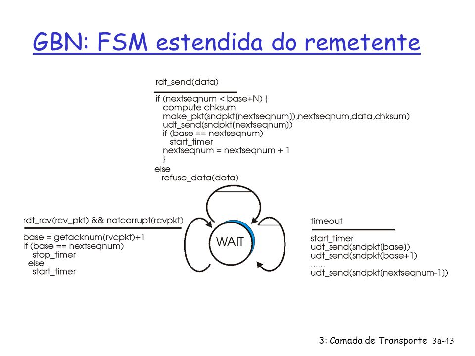 GBN: FSM estendida do remetente
