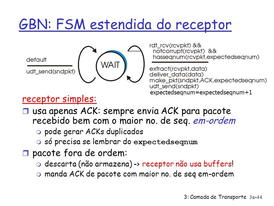 GBN: FSM estendida do receptor
