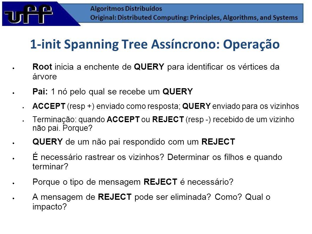 1-init Spanning Tree Assíncrono: Operação